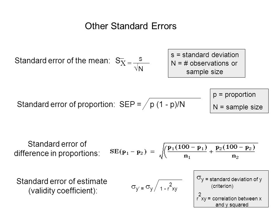Other Standard Errors Standard error of the mean: S X = S √ N s = standard deviation N = # observations or sample size Standard error of proportion: SEP = p (1 - p)/N p = proportion N = sample size Standard error of difference in proportions: Standard error of estimate (validity coefficient):  y' =  y 1 - r 2 xy  y = standard deviation of y (criterion) r 2 xy = correlation between x and y squared