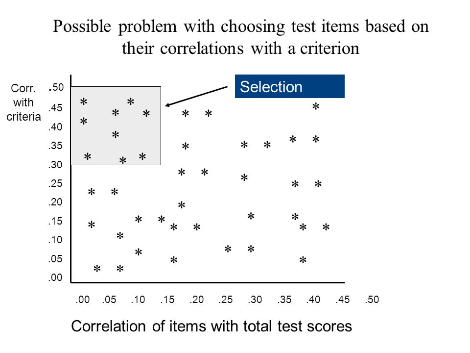 Correlation of items with total test scores Corr. with criteria.00.05.10.15.20.25.30.35.40.45.50.