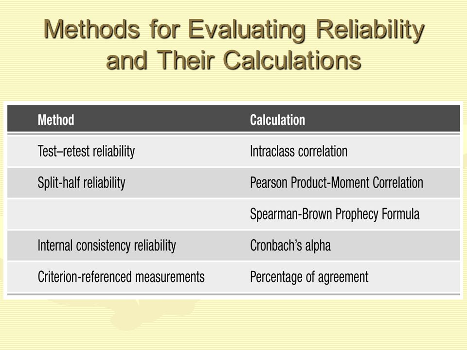 Methods for Evaluating Reliability and Their Calculations