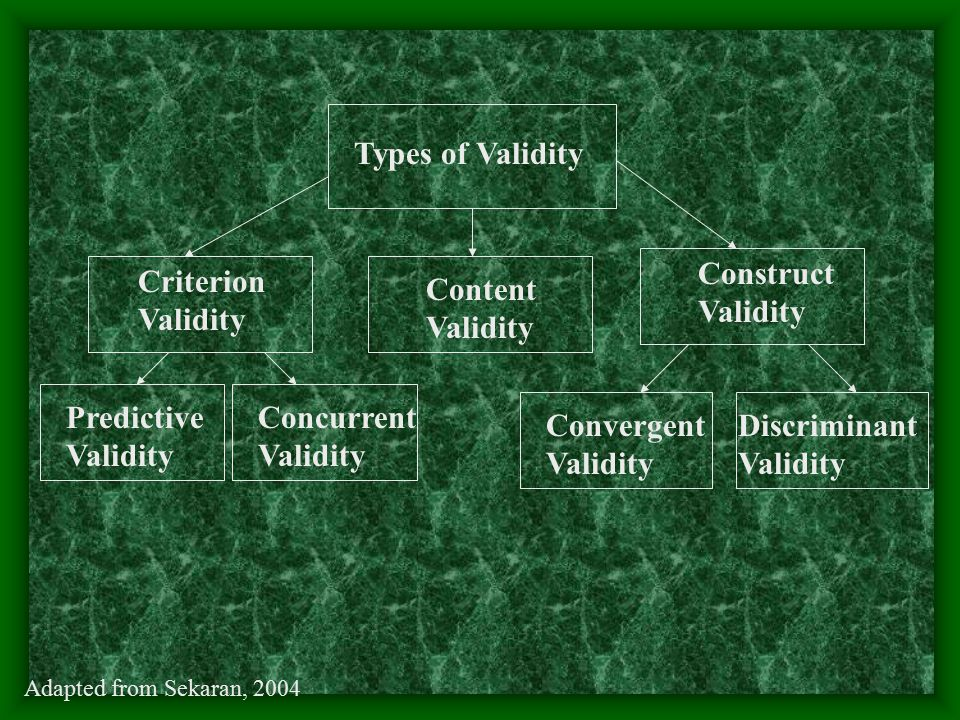 Types of Validity Content Validity Criterion Validity Construct Validity Predictive Validity Concurrent Validity Convergent Validity Discriminant Vali