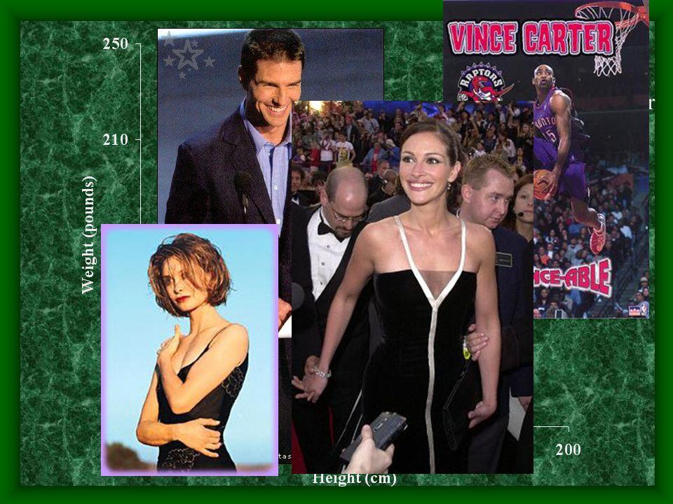 Tom Cruise Vince Carter Calista Flockhart Julia Roberts r =.76 r 2 = 58%