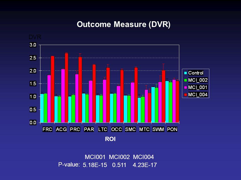 Outcome Measure (DVR) P-value: MCI001MCI002MCI004 5.18E-15 0.511 4.23E-17 ROI DVR
