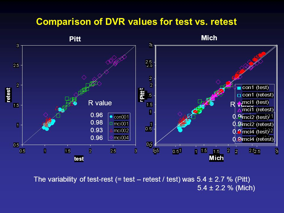Comparison of DVR values for test vs. retest The variability of test-rest (= test – retest / test) was 5.4 ± 2.7 % (Pitt) 5.4 ± 2.2 % (Mich) R value 0