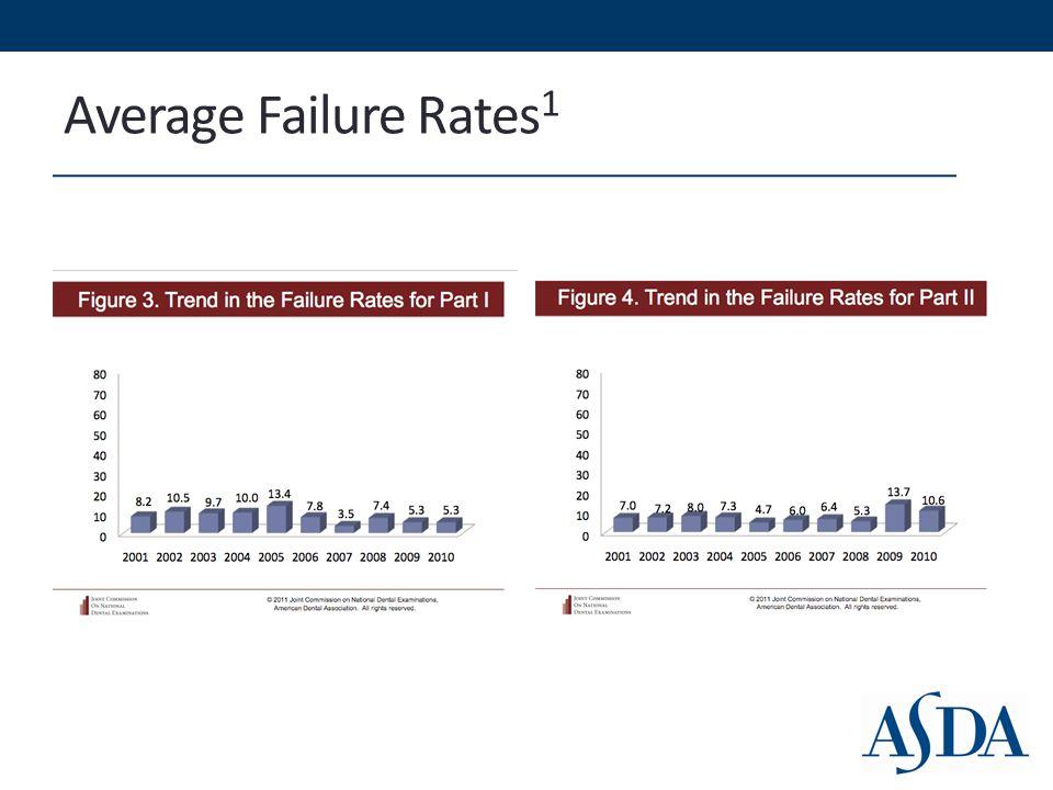 Average Failure Rates 1