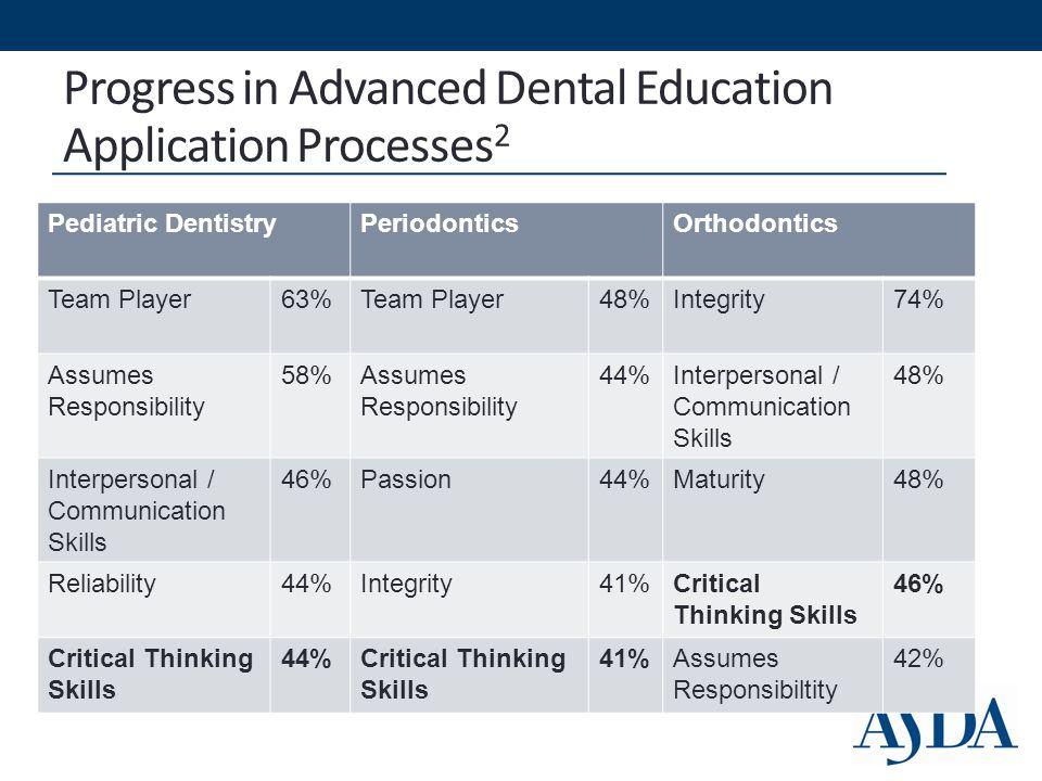 Progress in Advanced Dental Education Application Processes 2 Pediatric DentistryPeriodonticsOrthodontics Team Player63%Team Player48%Integrity74% Assumes Responsibility 58%Assumes Responsibility 44%Interpersonal / Communication Skills 48% Interpersonal / Communication Skills 46%Passion44%Maturity48% Reliability44%Integrity41%Critical Thinking Skills 46% Critical Thinking Skills 44%Critical Thinking Skills 41%Assumes Responsibiltity 42%
