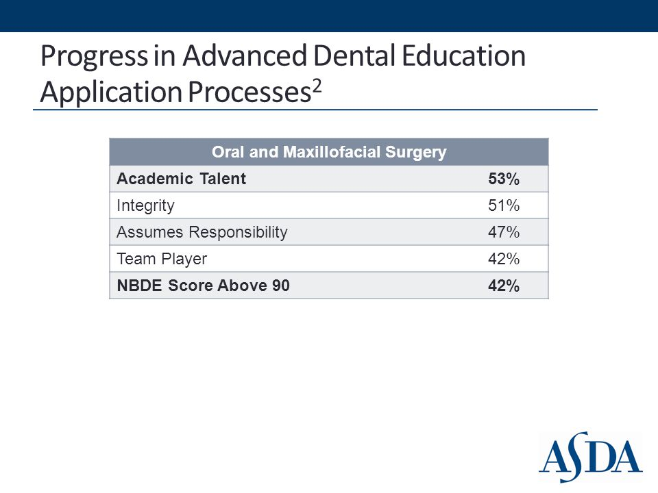 Progress in Advanced Dental Education Application Processes 2 Oral and Maxillofacial Surgery Academic Talent53% Integrity51% Assumes Responsibility47% Team Player42% NBDE Score Above 9042%