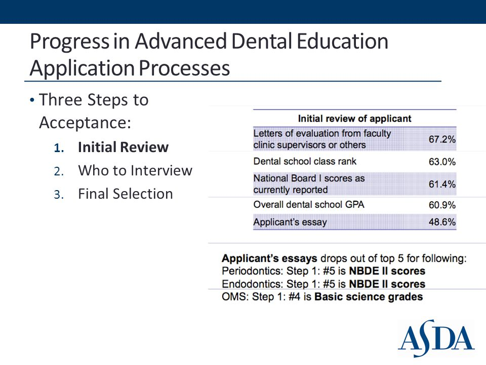 Progress in Advanced Dental Education Application Processes Three Steps to Acceptance: 1.