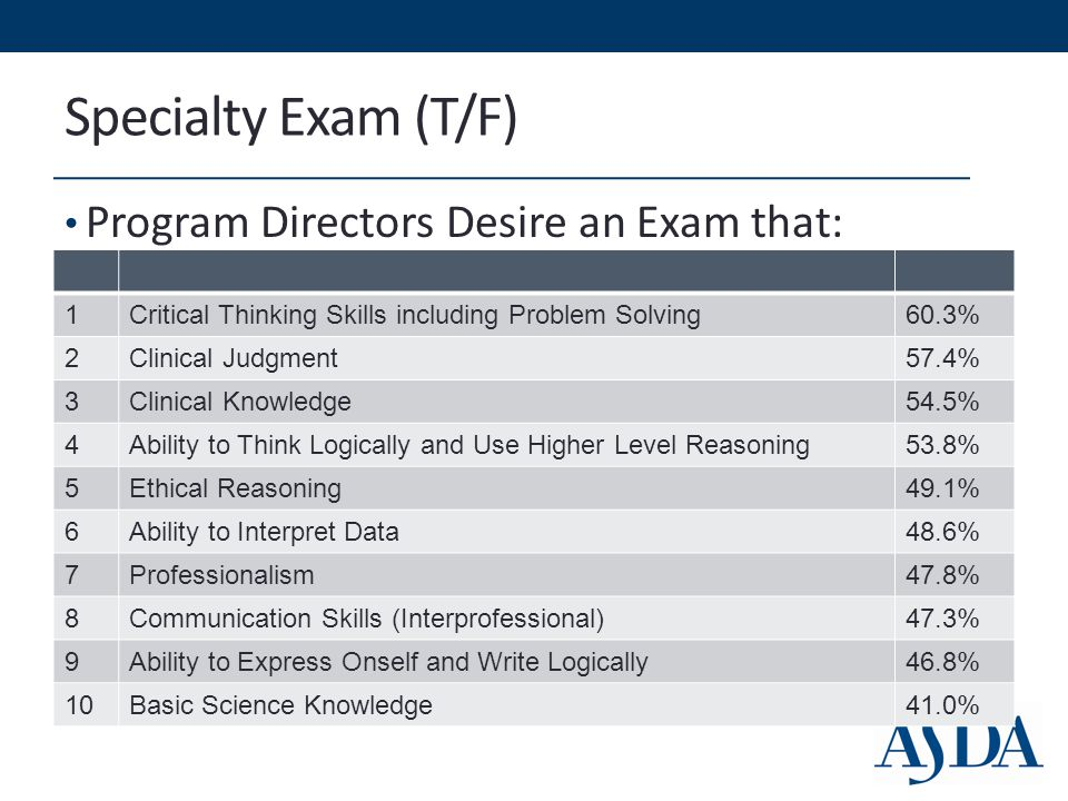 Specialty Exam (T/F) Program Directors Desire an Exam that: 1Critical Thinking Skills including Problem Solving60.3% 2Clinical Judgment57.4% 3Clinical Knowledge54.5% 4Ability to Think Logically and Use Higher Level Reasoning53.8% 5Ethical Reasoning49.1% 6Ability to Interpret Data48.6% 7Professionalism47.8% 8Communication Skills (Interprofessional)47.3% 9Ability to Express Onself and Write Logically46.8% 10Basic Science Knowledge41.0%