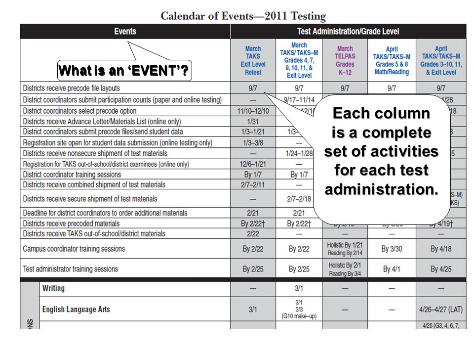 Each column is a complete set of activities for each test administration. What is an 'EVENT'?