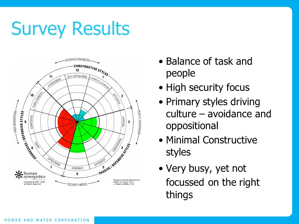 Survey Results Balance of task and people High security focus Primary styles driving culture – avoidance and oppositional Minimal Constructive styles Very busy, yet not focussed on the right things