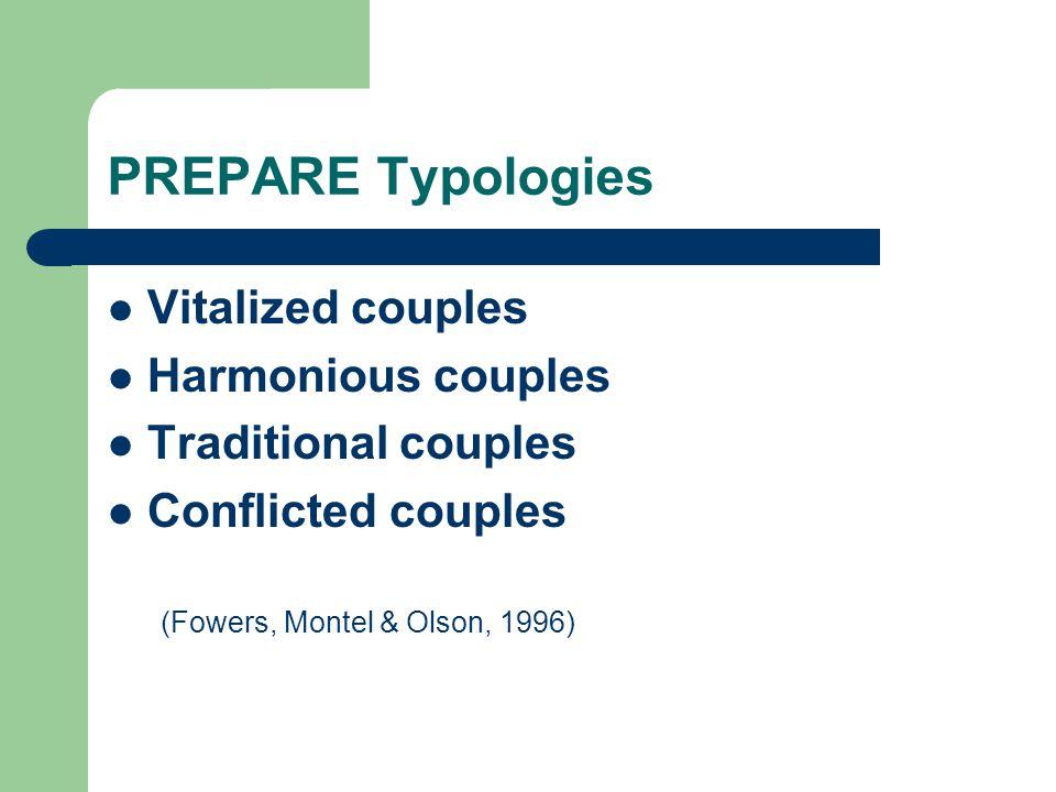 PREPARE Typologies Vitalized couples Harmonious couples Traditional couples Conflicted couples (Fowers, Montel & Olson, 1996)