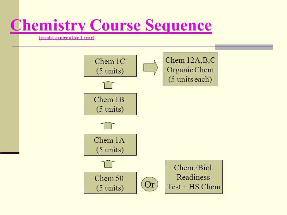 Chemistry Course Sequence (results expire after 1 year) Chem 50 (5 units) Chem./Biol. Readiness Test + HS Chem Or Chem 1A (5 units) Chem 1B (5 units)