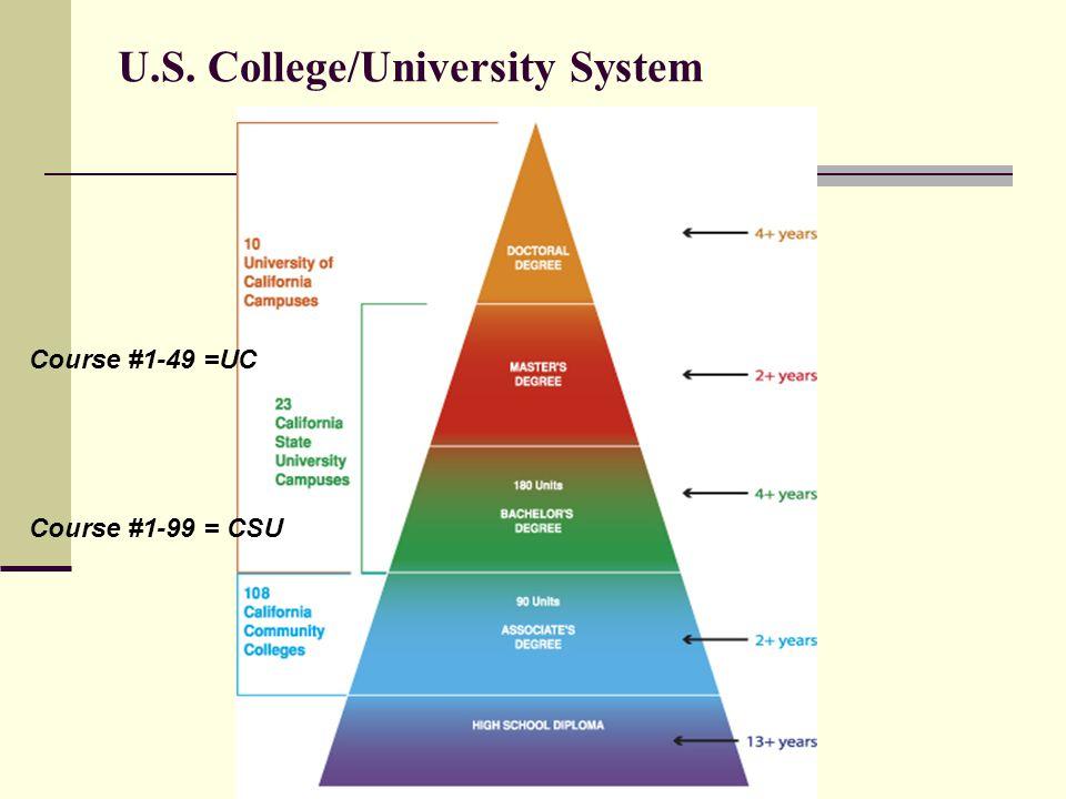 U.S. College/University System Course #1-49 =UC Course #1-99 = CSU