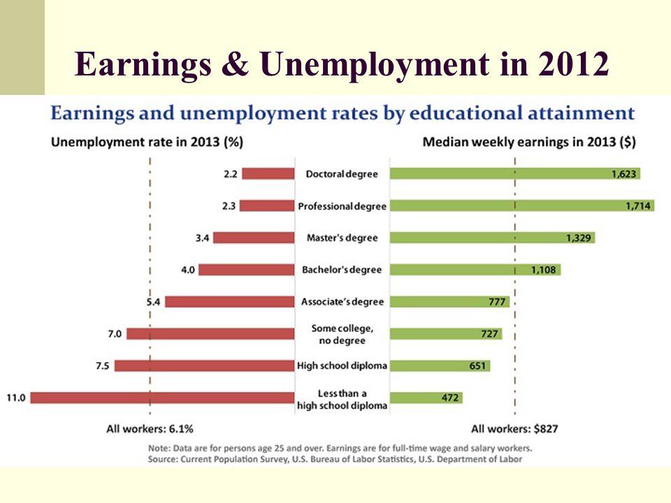 Earnings & Unemployment in 2012..\Documents and Settings\Huynhk\Desktop\edu pays.JPG