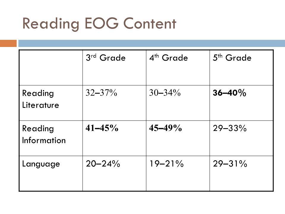 Reading EOG Content 3 rd Grade4 th Grade5 th Grade Reading Literature 32 – 37%30 – 34% 36–40% Reading Information 41 – 45%45 – 49% 29–33% Language20–24%19–21%29–31%