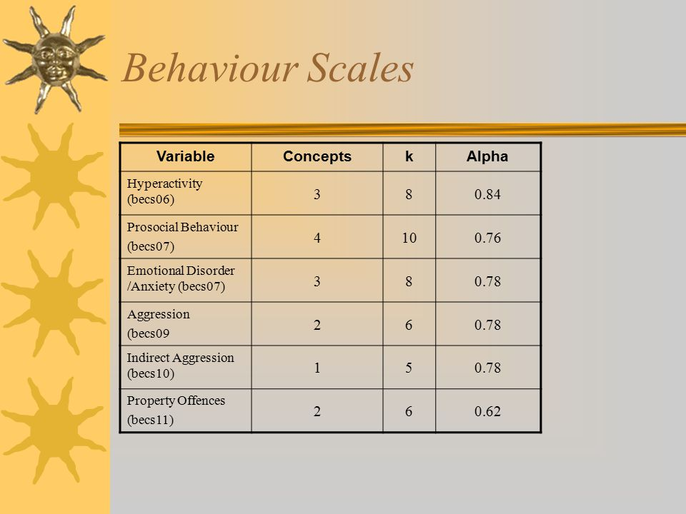 Behaviour Scales VariableConceptskAlpha Hyperactivity (becs06) 380.84 Prosocial Behaviour (becs07) 4100.76 Emotional Disorder /Anxiety (becs07) 380.78 Aggression (becs09 260.78 Indirect Aggression (becs10) 150.78 Property Offences (becs11) 260.62
