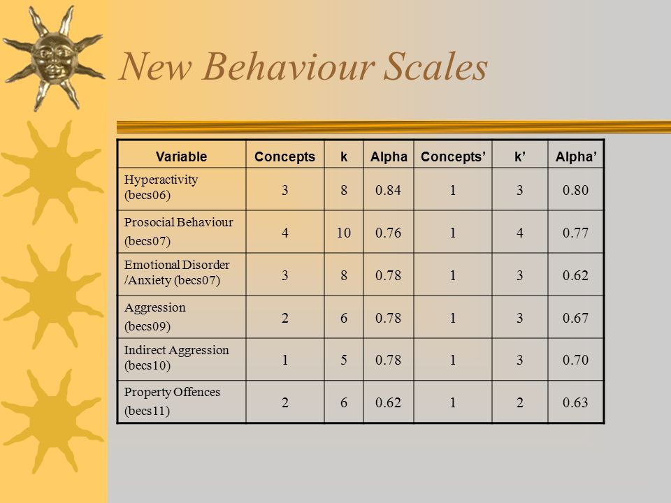 New Behaviour Scales VariableConceptskAlphaConcepts'k'Alpha' Hyperactivity (becs06) 380.84130.80 Prosocial Behaviour (becs07) 4100.76140.77 Emotional Disorder /Anxiety (becs07) 380.78130.62 Aggression (becs09) 260.78130.67 Indirect Aggression (becs10) 150.78130.70 Property Offences (becs11) 260.62120.63