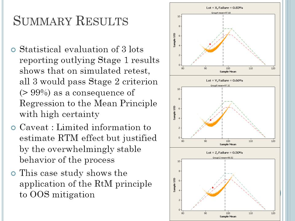 S UMMARY R ESULTS Statistical evaluation of 3 lots reporting outlying Stage 1 results shows that on simulated retest, all 3 would pass Stage 2 criterion (> 99%) as a consequence of Regression to the Mean Principle with high certainty Caveat : Limited information to estimate RTM effect but justified by the overwhelmingly stable behavior of the process This case study shows the application of the RtM principle to OOS mitigation 22