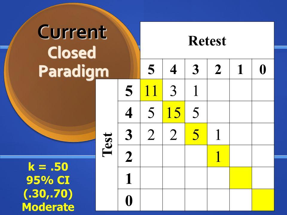 Retest 543210 Test 51131 45155 32251 21 1 0 Current Closed Paradigm Current Closed Paradigm k =.50 95% CI (.30,.70) Moderate