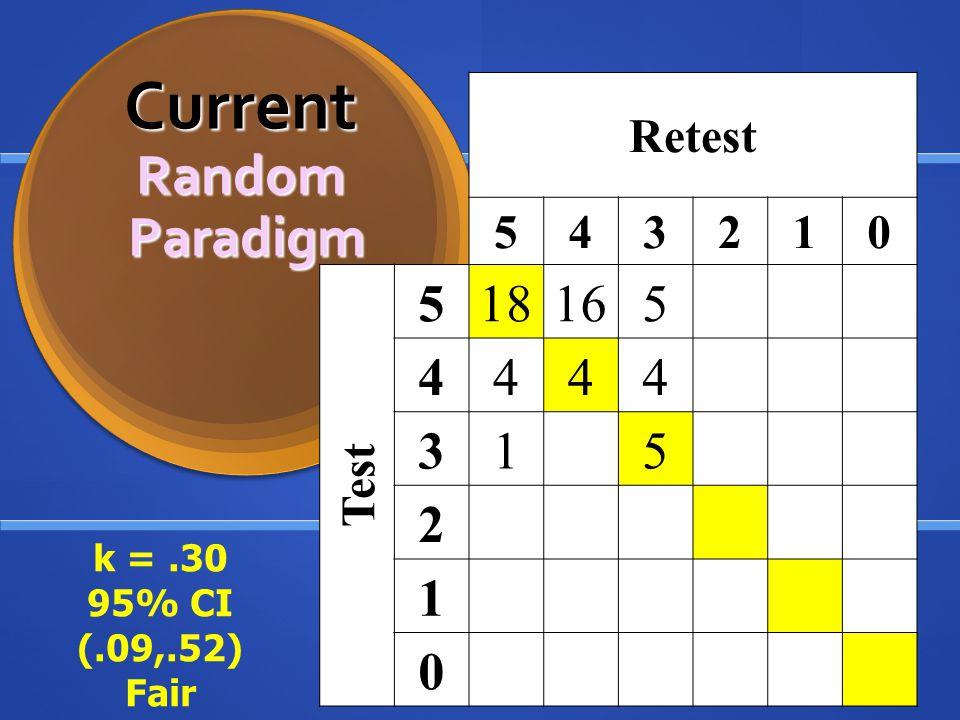 Retest 543210 Test 518165 4444 315 2 1 0 Current Random Paradigm Current Random Paradigm k =.30 95% CI (.09,.52) Fair