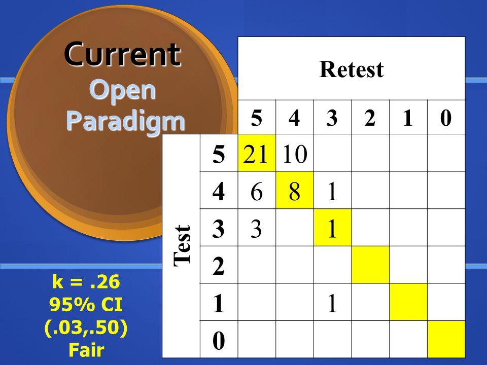 Retest 543210 Test 52110 4681 331 2 11 0 Current Open Paradigm Current Open Paradigm k =.26 95% CI (.03,.50) Fair