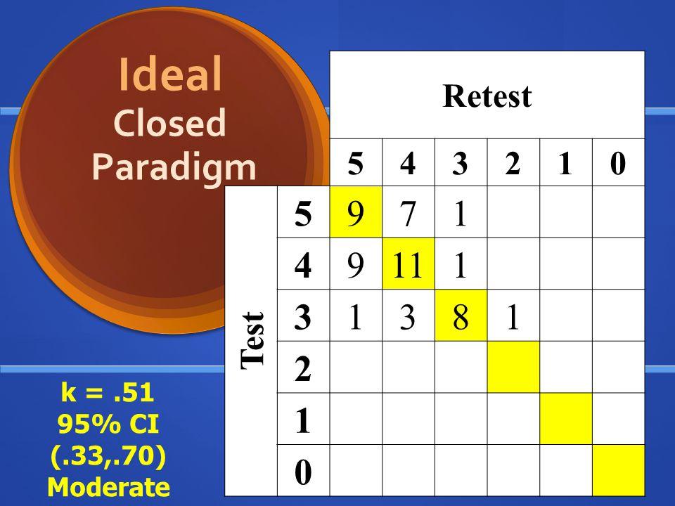 Retest 543210 Test 5971 49111 31381 2 1 0 Ideal Closed Paradigm k =.51 95% CI (.33,.70) Moderate