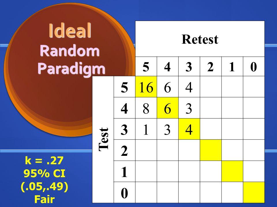Retest 543210 Test 51664 4863 3134 2 1 0 Ideal Random Paradigm Ideal Random Paradigm k =.27 95% CI (.05,.49) Fair