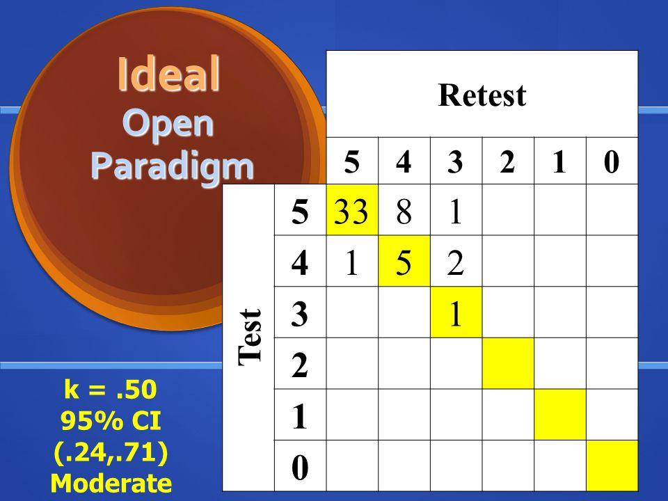 Retest 543210 Test 53381 4152 31 2 1 0 Ideal Open Paradigm Ideal Open Paradigm k =.50 95% CI (.24,.71) Moderate