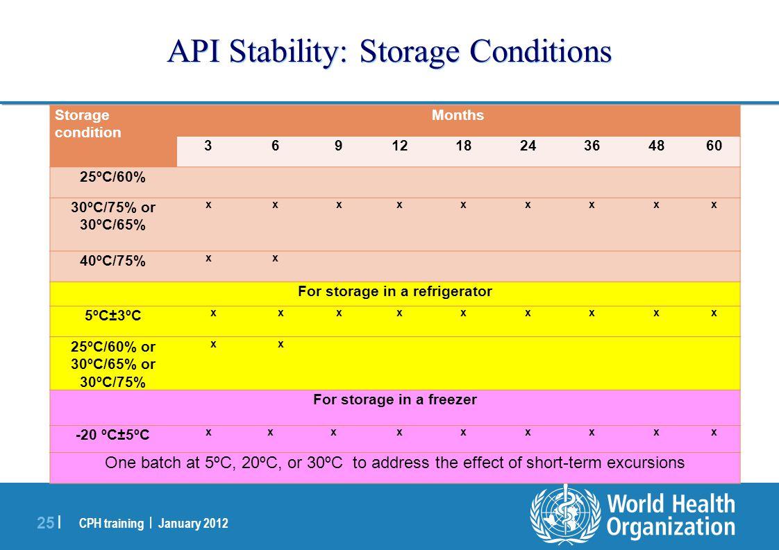 CPH training | January 2012 25 | API Stability: Storage Conditions Storage condition Months 369121824364860 25ºC/60% 30ºC/75% or 30ºC/65% xxxxxxxxx 40ºC/75% xx For storage in a refrigerator 5ºC±3ºC xxxxxxxxx 25ºC/60% or 30ºC/65% or 30ºC/75% xx For storage in a freezer -20 ºC±5ºC xxxxxxxxx One batch at 5ºC, 20ºC, or 30ºC to address the effect of short-term excursions