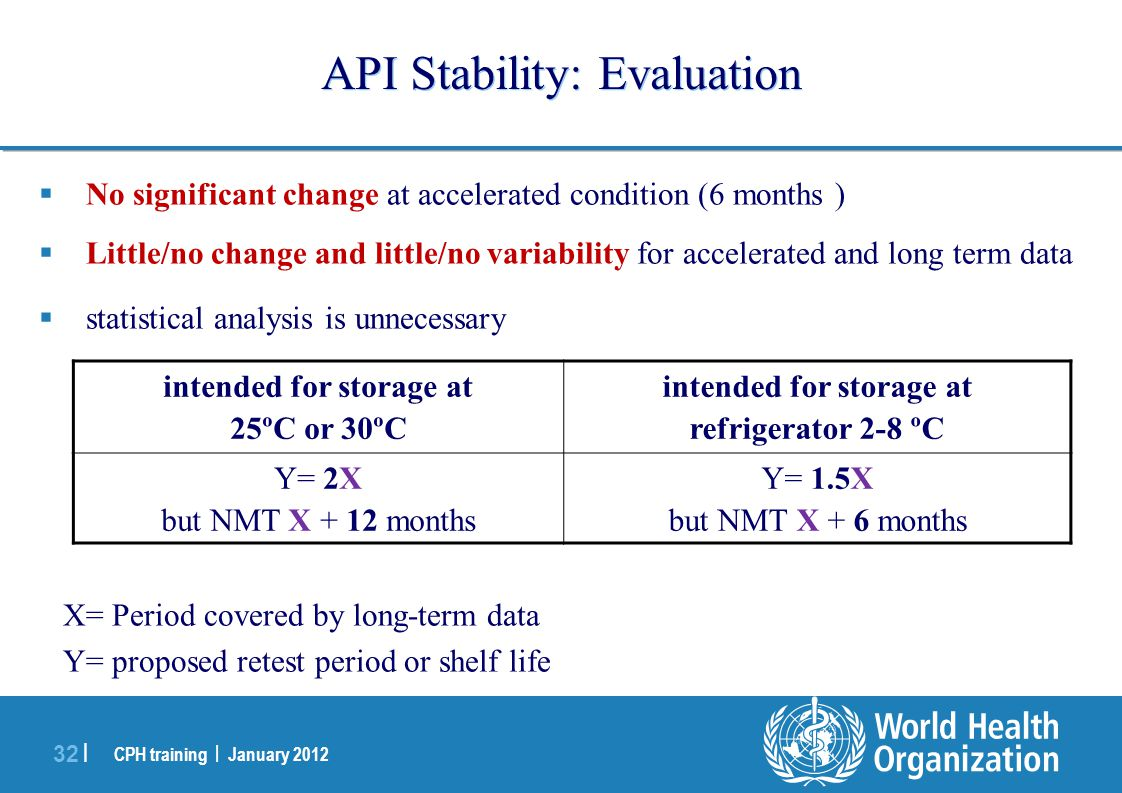 CPH training | January 2012 32 | API Stability: Evaluation  No significant change at accelerated condition (6 months )  Little/no change and little/