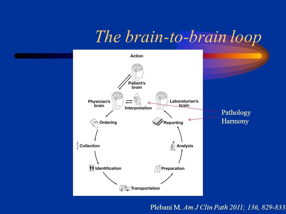 The brain-to-brain loop Plebani M. Am J Clin Path 2011; 136, 829-833. Pathology Harmony