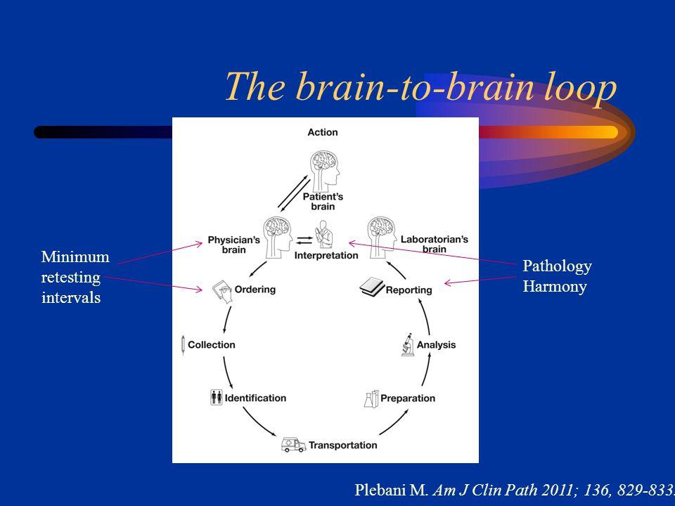 The brain-to-brain loop Plebani M. Am J Clin Path 2011; 136, 829-833.