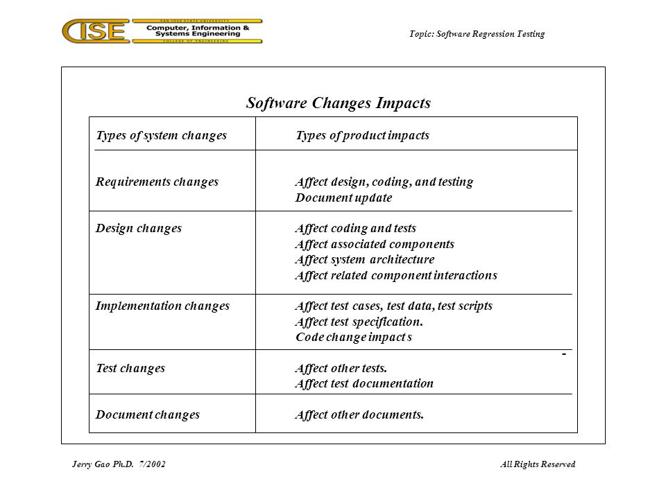 Topic: Software Regression Testing Types of system changes Types of product impacts Requirements changesAffect design, coding, and testing Document update Design changesAffect coding and tests Affect associated components Affect system architecture Affect related component interactions Implementation changesAffect test cases, test data, test scripts Affect test specification.