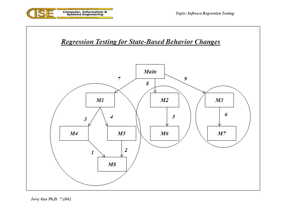 Topic: Software Regression Testing Jerry Gao Ph.D.7/2002 Regression Testing for State-Based Behavior Changes Main M1M3M2 M7M6M5M4 M8 1 5 3 4 97 6 2 8