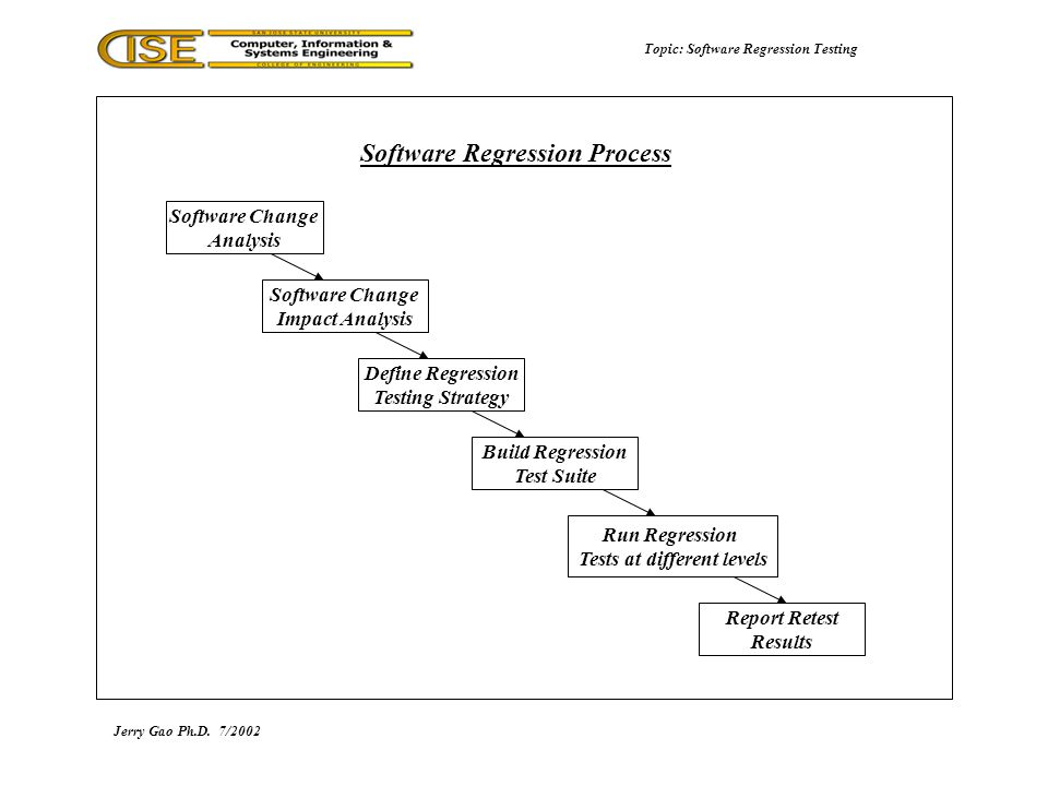 Topic: Software Regression Testing Jerry Gao Ph.D.7/2002 Software Regression Process Software Change Analysis Software Change Impact Analysis Define Regression Testing Strategy Build Regression Test Suite Report Retest Results Run Regression Tests at different levels