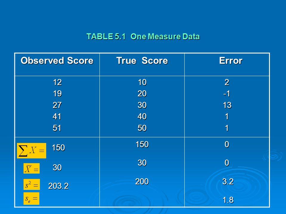 TABLE 5.1 One Measure Data Observed Score True Score Error Error 1219274151102030405021311 150 150 30 30 203.2 203.21503020000 3.2 3.2 1.8 1.8