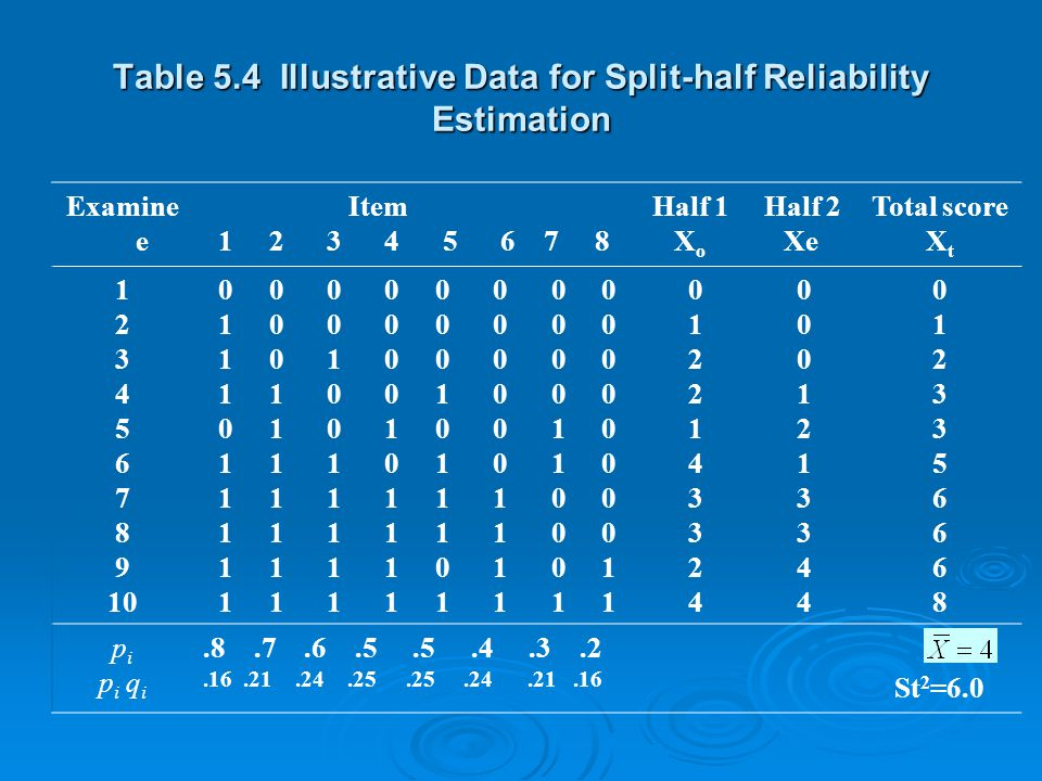 Table 5.4 Illustrative Data for Split-half Reliability Estimation Examine e Item Half 1 Half 2 1 2 3 4 5 6 7 8 X o Xe Total score X t 1 2 3 4 5 6 7 8