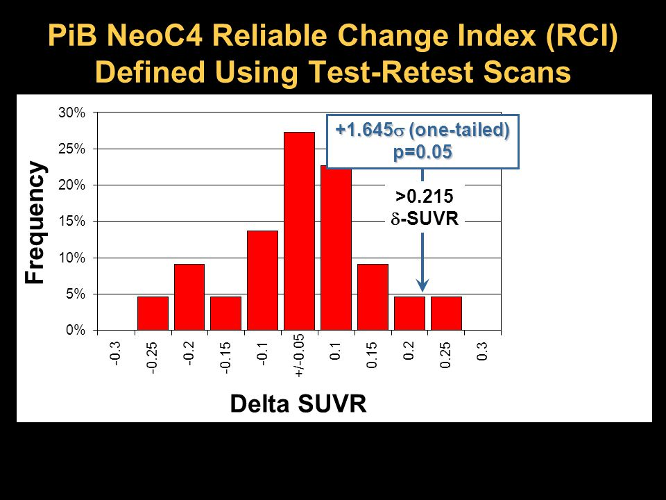 PiB NeoC4 Reliable Change Index (RCI) Defined Using Test-Retest Scans 0% 5% 10% 15% 20% 25% 30% -0.3 -0.25 -0.2 -0.15 -0.1 +/-0.05 0.1 0.15 0.2 0.25 0.3 Delta SUVR Frequency +1.645  (one-tailed) p=0.05 >0.215  -SUVR