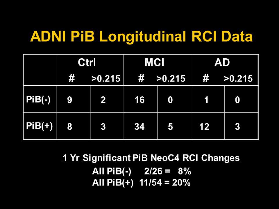 ADNI PiB Longitudinal RCI Data PiB(-) 9 2 16 0 1 0 PiB(+) 8 3 34 5 12 3 Ctrl # >0.215 MCI # >0.215 AD # >0.215 All PiB(-) 2/26 = 8% All PiB(+) 11/54 = 20% 1 Yr Significant PiB NeoC4 RCI Changes