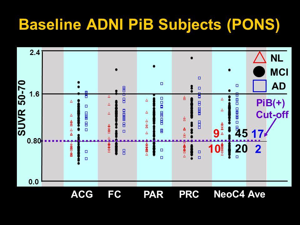 SUVR 50-70 0.0 0.80 1.6 2.4 ACGFC PAR PRC NeoC4 Ave Baseline ADNI PiB Subjects (PONS) NL MCI AD 10 9 45 20 17 2 Cut-off PiB(+)