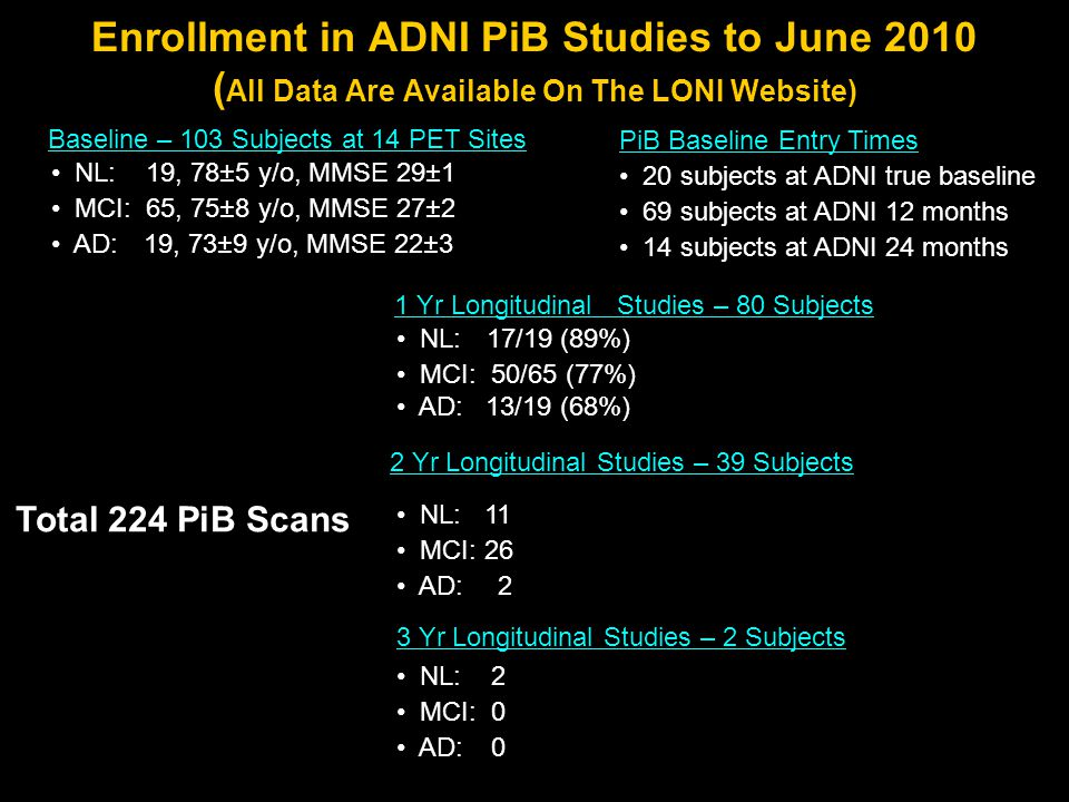 Enrollment in ADNI PiB Studies to June 2010 ( All Data Are Available On The LONI Website) Baseline – 103 Subjects at 14 PET Sites NL: 19, 78±5 y/o, MMSE 29±1 MCI: 65, 75±8 y/o, MMSE 27±2 AD: 19, 73±9 y/o, MMSE 22±3 1 Yr Longitudinal Studies – 80 Subjects NL: 17/19 (89%) MCI: 50/65 (77%) AD: 13/19 (68%) PiB Baseline Entry Times 20 subjects at ADNI true baseline 69 subjects at ADNI 12 months 14 subjects at ADNI 24 months 3 Yr Longitudinal Studies – 2 Subjects NL: 2 MCI: 0 AD: 0 2 Yr Longitudinal Studies – 39 Subjects NL: 11 MCI: 26 AD: 2 Total 224 PiB Scans