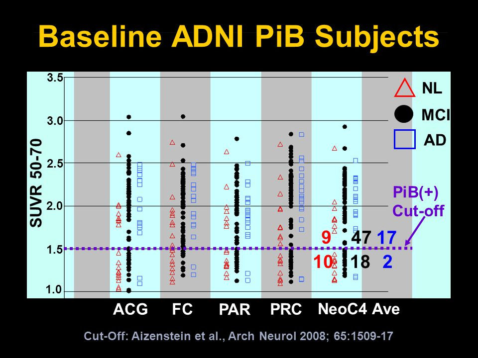 SUVR 50-70 1.0 1.5 2.0 2.5 3.0 3.5 ACGFC PAR PRC NeoC4 Ave Baseline ADNI PiB Subjects NL MCI AD 10 9 47 18 17 2 Cut-Off: Aizenstein et al., Arch Neurol 2008; 65:1509-17 Cut-off PiB(+)