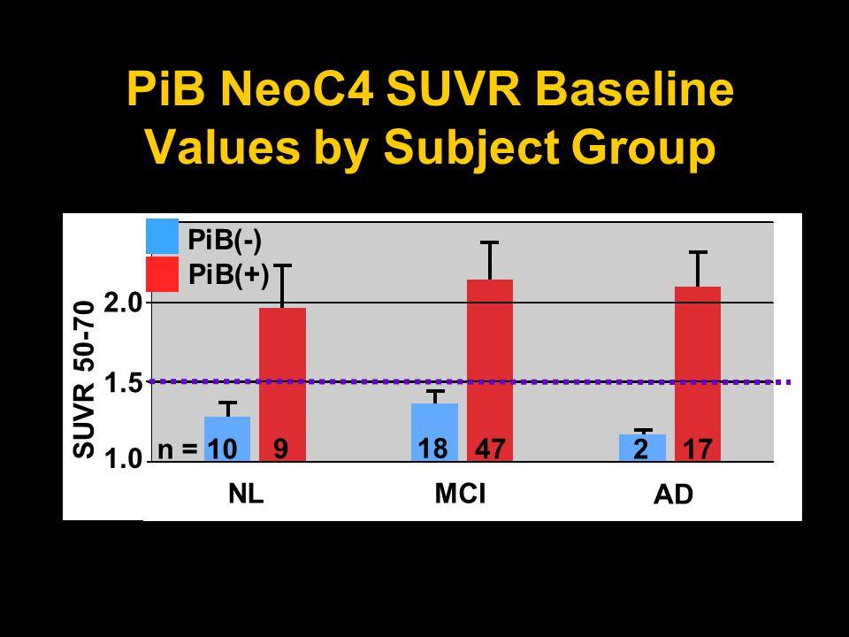 ADNI PiB Longitudinal RCI Data (PONS) PiB(-) 7 010 0 0 0 PiB(+) 4 016 42 0 Ctrl # >0.114 MCI # >0.114 AD # >0.114 All PiB(-) 0/17 = 0% All PiB(+) 4/22 = 18% 2 Yr Significant PiB NeoC4 RCI Changes