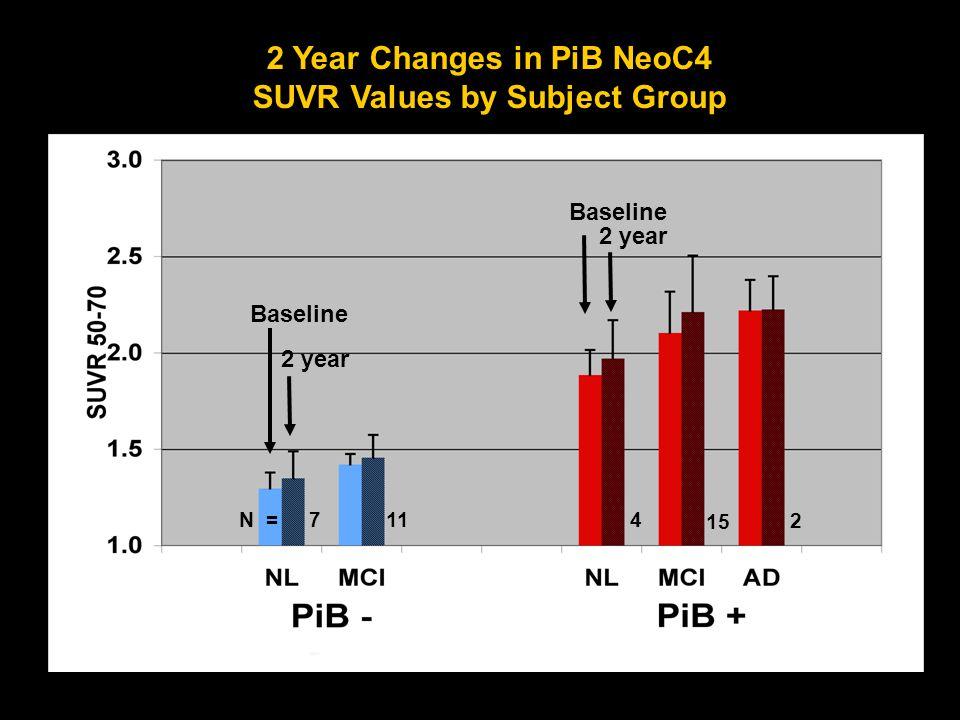 Logan DVR 1.0 2.0 Baseline 1 Yr 2 Yr Longitudinal PiB Studies Cognitively Normal Elderly Subject