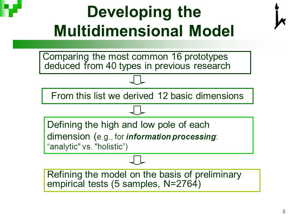 55 Developing the Multidimensional Model Comparing the most common 16 prototypes deduced from 40 types in previous research From this list we derived 12 basic dimensions Defining the high and low pole of each dimension ( e.g., for information processing: analytic vs.