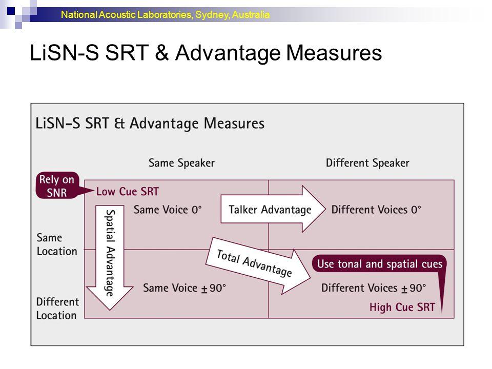 National Acoustic Laboratories, Sydney, Australia LiSN-S SRT & Advantage Measures
