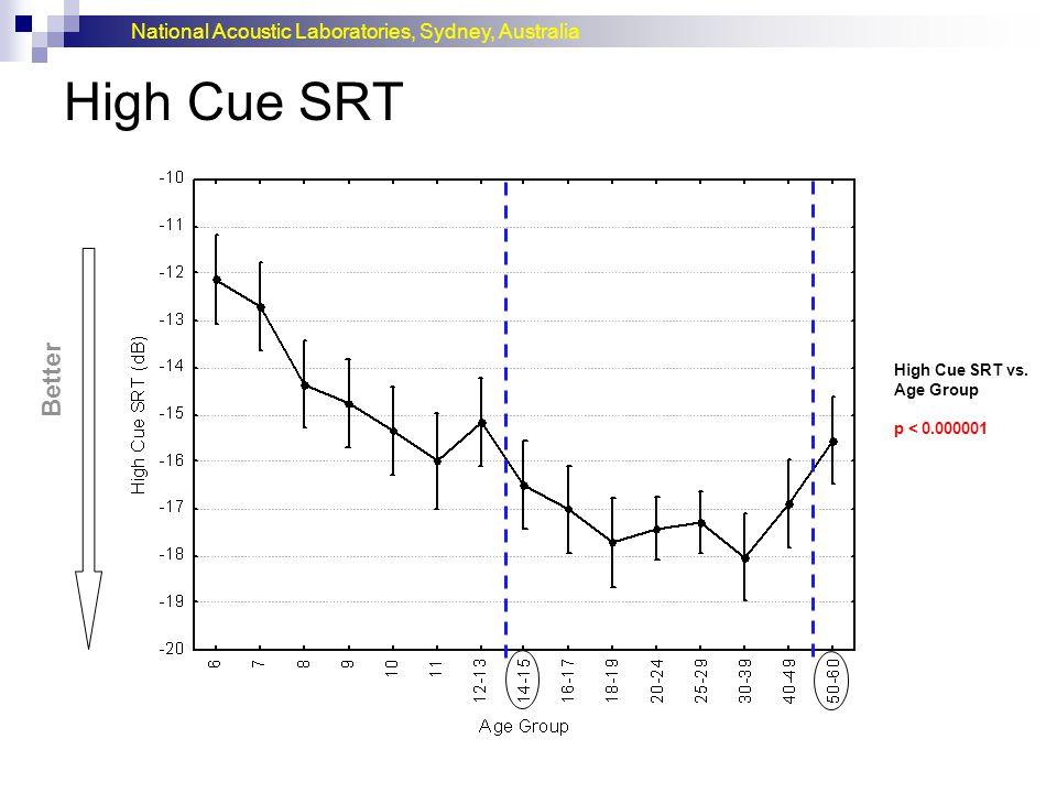 National Acoustic Laboratories, Sydney, Australia High Cue SRT Better High Cue SRT vs. Age Group p < 0.000001
