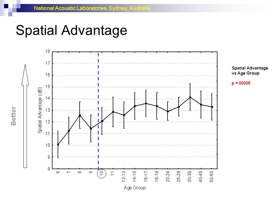National Acoustic Laboratories, Sydney, Australia Spatial Advantage Better Spatial Advantage vs Age Group p = 00005