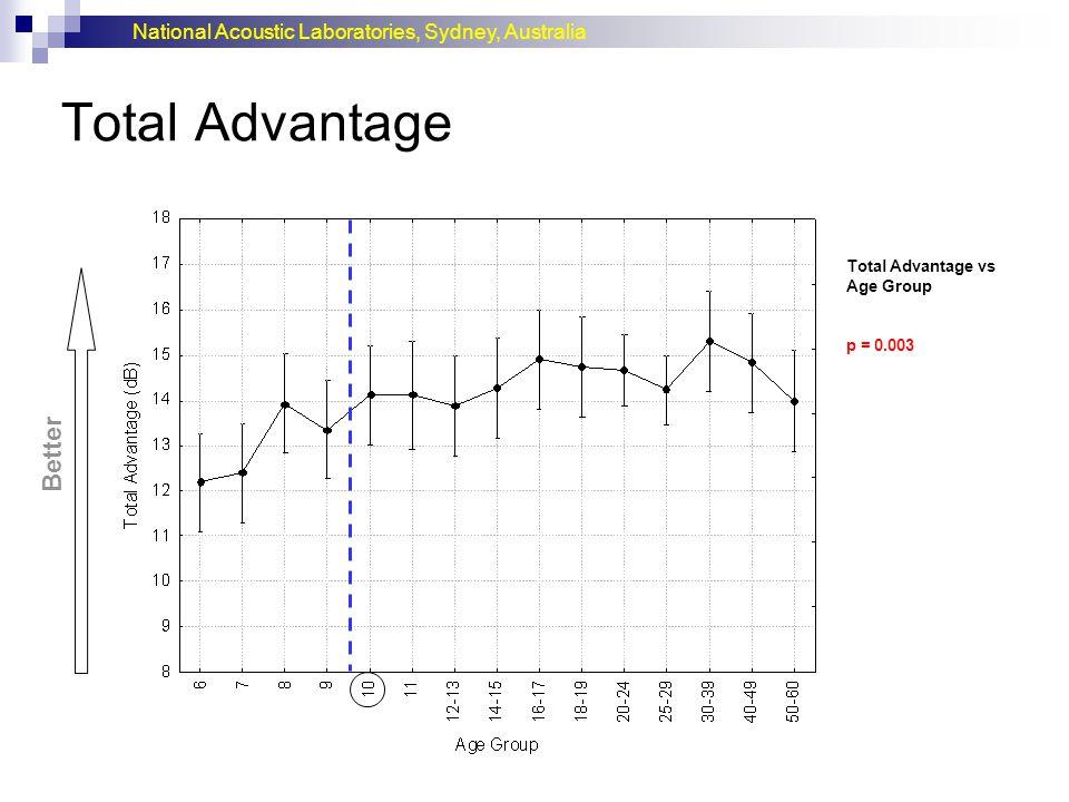 National Acoustic Laboratories, Sydney, Australia Total Advantage Better Total Advantage vs Age Group p = 0.003