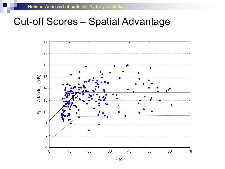 National Acoustic Laboratories, Sydney, Australia Cut-off Scores – Spatial Advantage